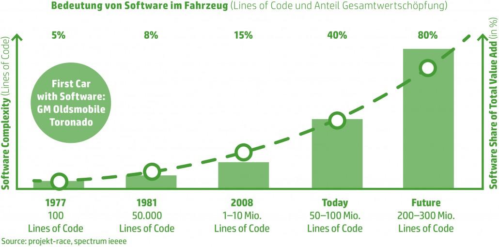 Bedeutung-von-Software-im-Fahrzeug