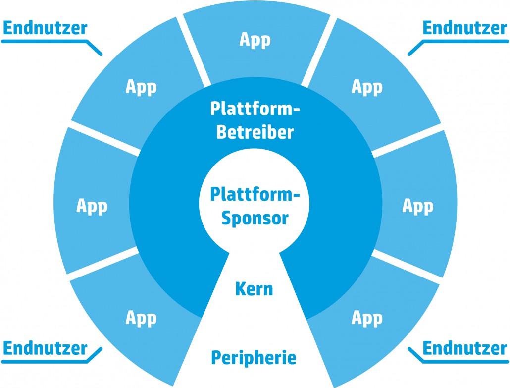 Schematische-Darstellung-einer-digitalen-Plattform