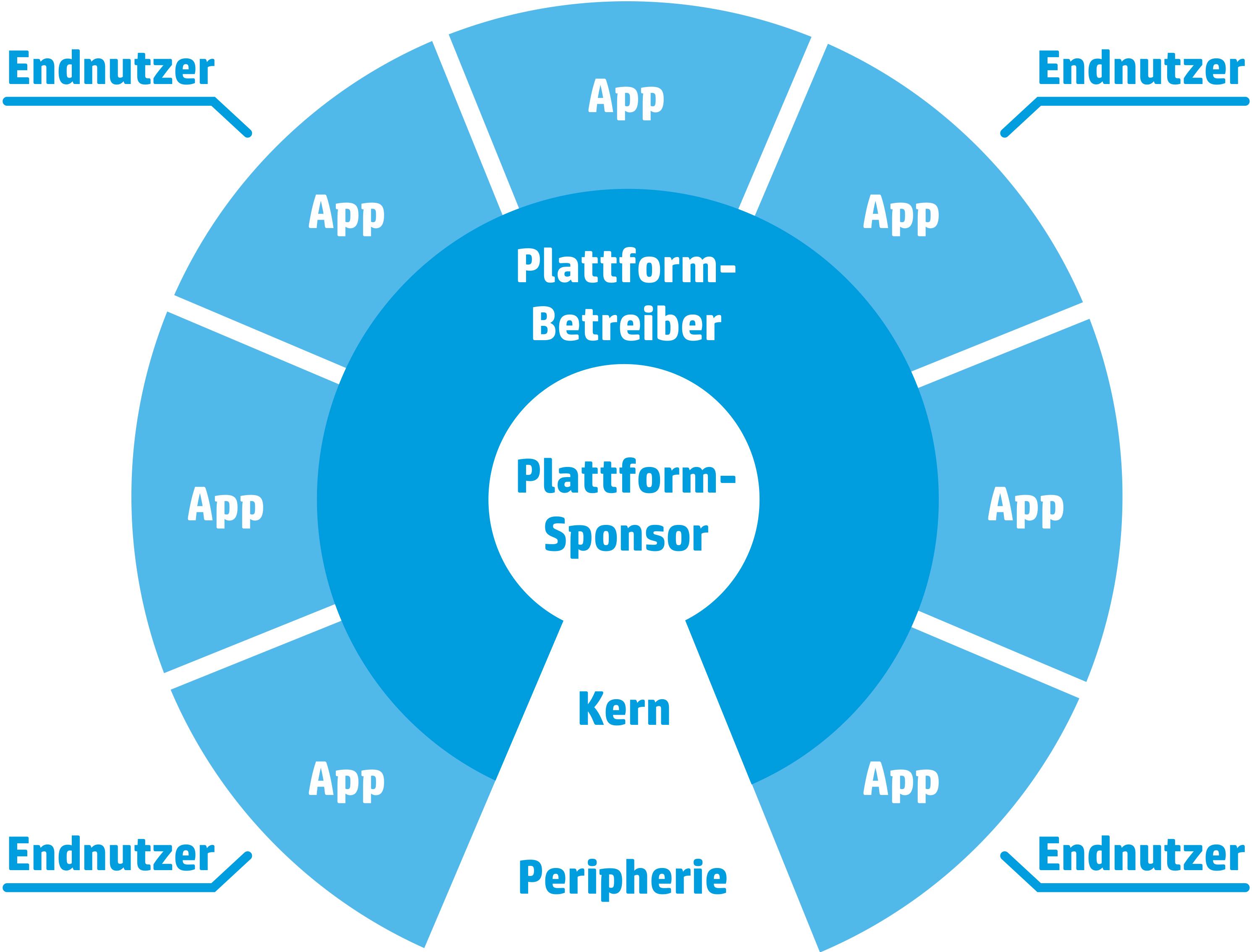 Plattformmaerkte | Plattformmärkte