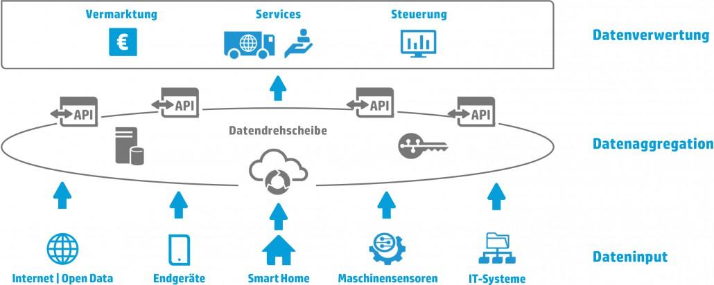 Technologieelemente-digitaler-Plattformen