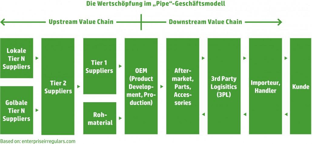 """Wertschöpfungskette-Auto-im-""""Pipe""""-Modell"""